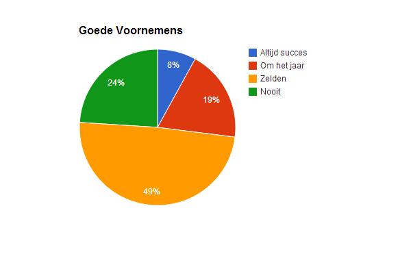 Goede Voornemens statistiek