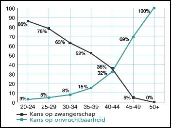 Deze grafiek laat zien hoeveel kans een vrouw heeft om zwanger te worden op welke leeftijd.